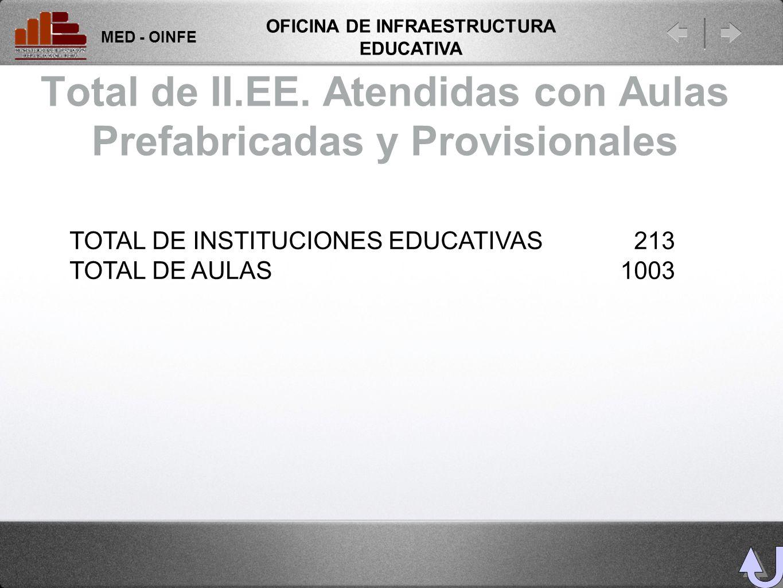 Total de II.EE. Atendidas con Aulas Prefabricadas y Provisionales MED - OINFE OFICINA DE INFRAESTRUCTURA EDUCATIVA TOTAL DE INSTITUCIONES EDUCATIVAS 2