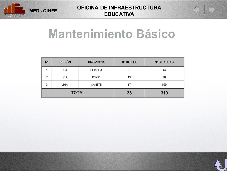 Mantenimiento Básico MED - OINFE OFICINA DE INFRAESTRUCTURA EDUCATIVA