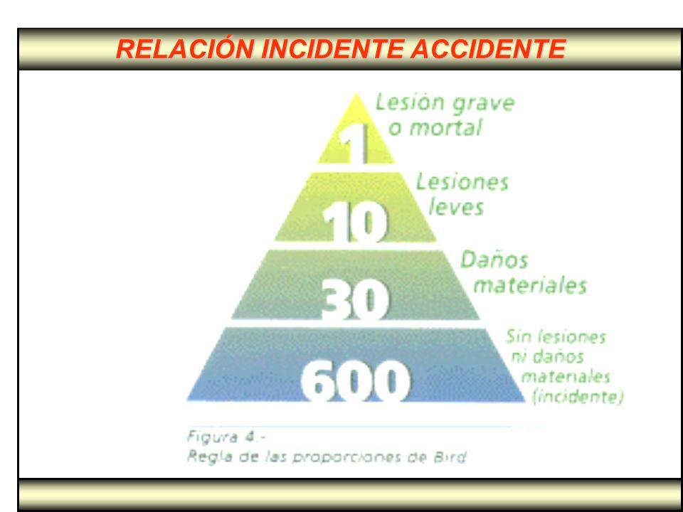 RELACIÓN INCIDENTE ACCIDENTE