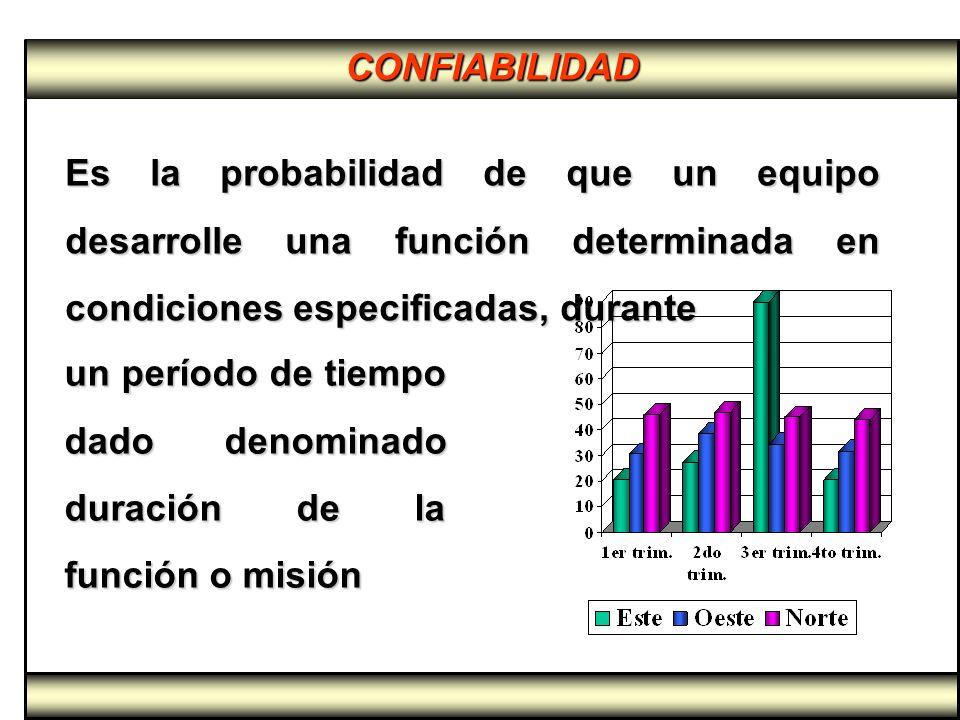 CONFIABILIDAD Es la probabilidad de que un equipo desarrolle una función determinada en condiciones especificadas, durante un período de tiempo dado d