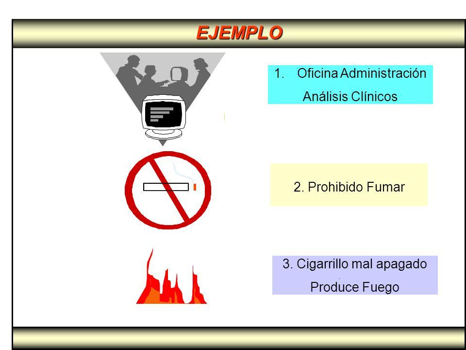 EJEMPLO 1. 1.Oficina Administración Análisis Clínicos 2. Prohibido Fumar 3. Cigarrillo mal apagado Produce Fuego.