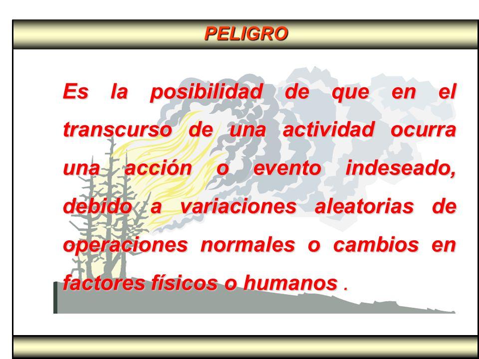 PELIGRO Es la posibilidad de que en el transcurso de una actividad ocurra una acción o evento indeseado, debido a variaciones aleatorias de operacione