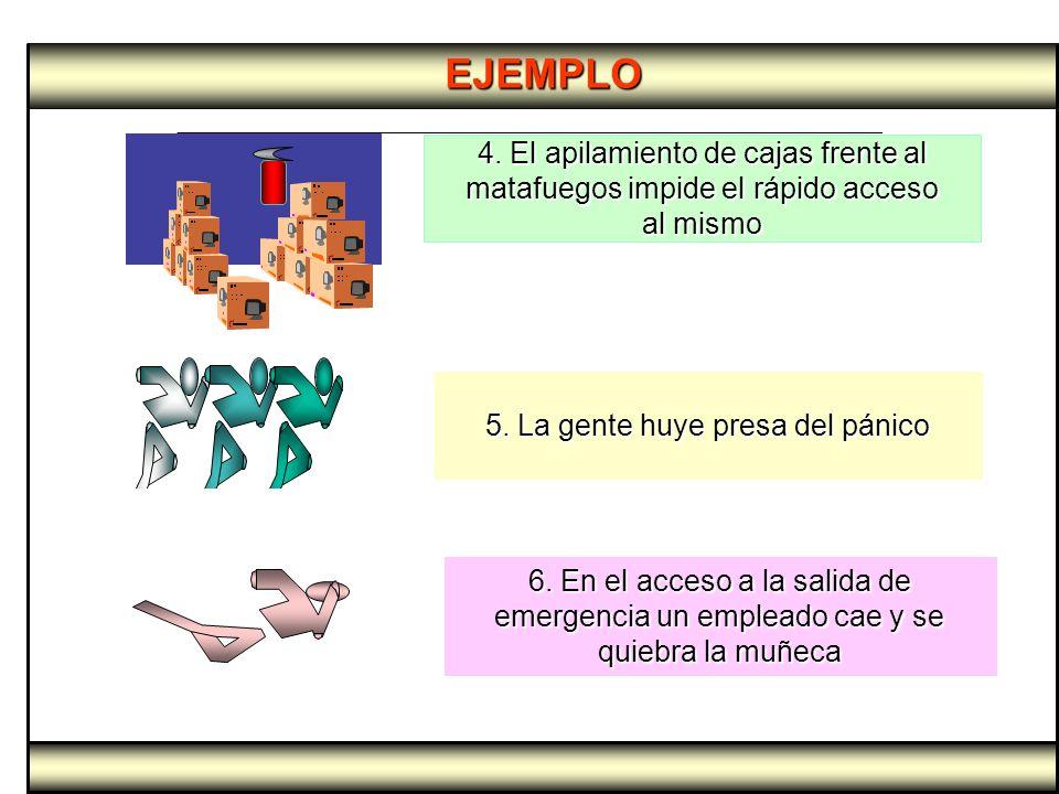 EJEMPLO 5. La gente huye presa del pánico 6. En el acceso a la salida de emergencia un empleado cae y se quiebra la muñeca 4. El apilamiento de cajas