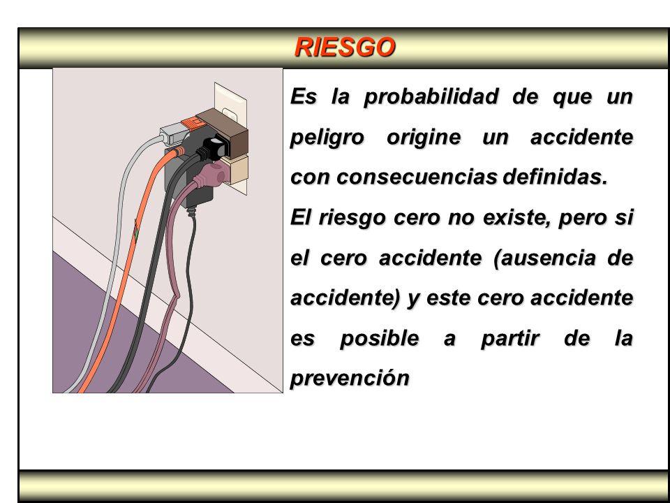 RIESGO Es la probabilidad de que un peligro origine un accidente con consecuencias definidas. El riesgo cero no existe, pero si el cero accidente (aus