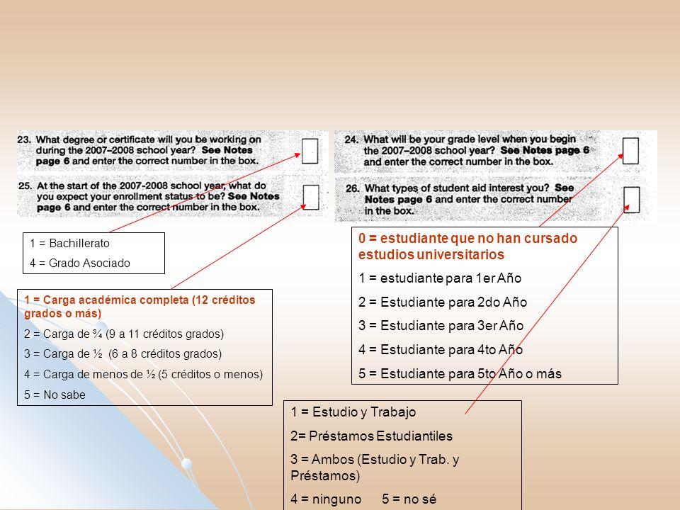 1 = Bachillerato 4 = Grado Asociado 1 = Carga académica completa (12 créditos grados o más) 2 = Carga de ¾ (9 a 11 créditos grados) 3 = Carga de ½ (6 a 8 créditos grados) 4 = Carga de menos de ½ (5 créditos o menos) 5 = No sabe 1 = Estudio y Trabajo 2= Préstamos Estudiantiles 3 = Ambos (Estudio y Trab.