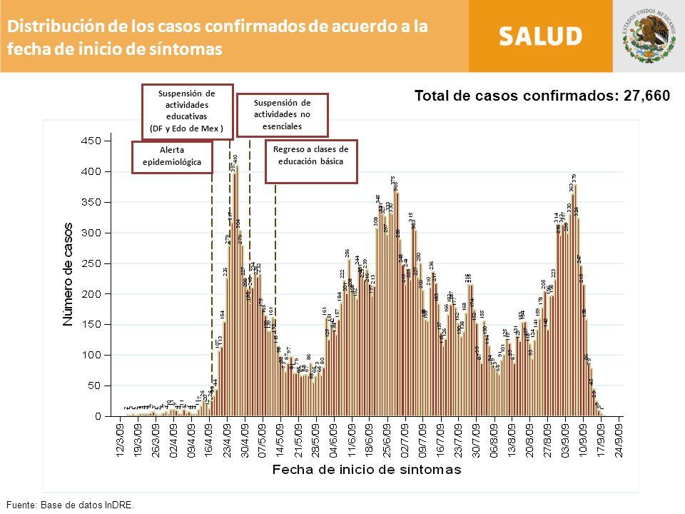 Distribución de los casos confirmados de acuerdo a la fecha de inicio de síntomas Total de casos confirmados: 27,660 Fuente: Base de datos InDRE.
