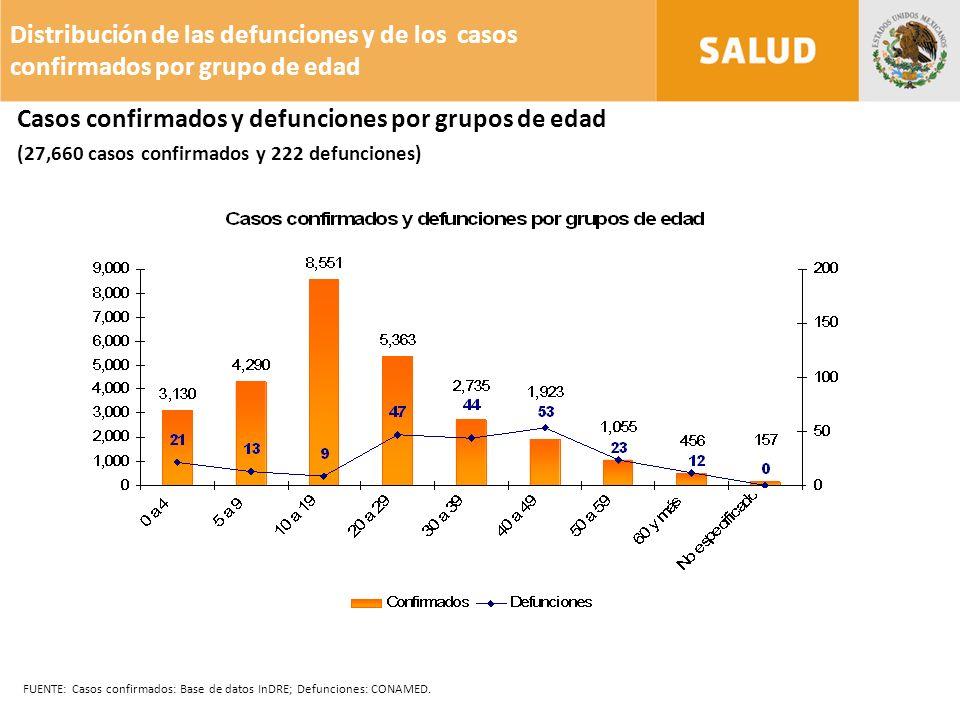 Distribución de las defunciones y de los casos confirmados por grupo de edad FUENTE: Casos confirmados: Base de datos InDRE; Defunciones: CONAMED.
