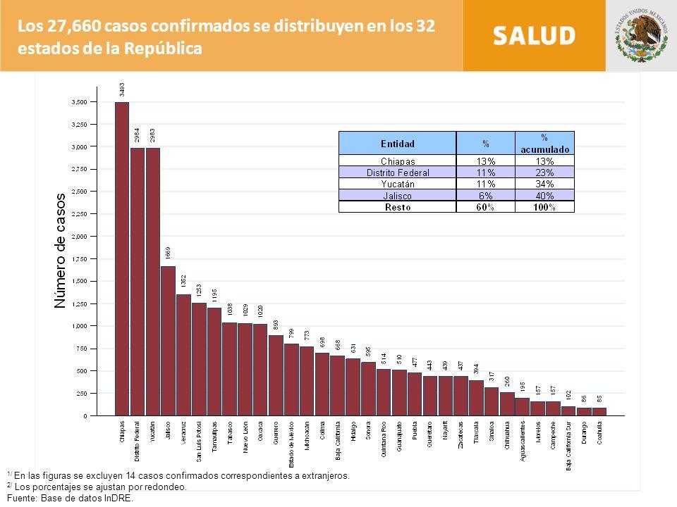 1/ En las figuras se excluyen 14 casos confirmados correspondientes a extranjeros.