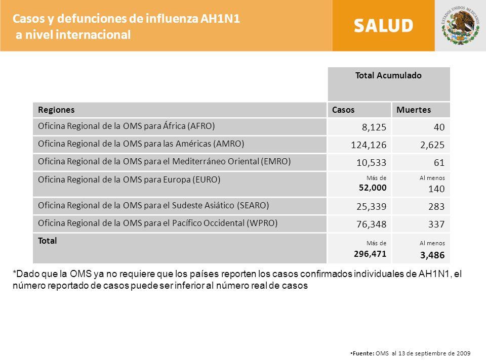 *Dado que la OMS ya no requiere que los países reporten los casos confirmados individuales de AH1N1, el número reportado de casos puede ser inferior al número real de casos Casos y defunciones de influenza AH1N1 a nivel internacional Fuente: OMS al 13 de septiembre de 2009 Total Acumulado RegionesCasosMuertes Oficina Regional de la OMS para África (AFRO) 8,12540 Oficina Regional de la OMS para las Américas (AMRO) 124,1262,625 Oficina Regional de la OMS para el Mediterráneo Oriental (EMRO) 10,53361 Oficina Regional de la OMS para Europa (EURO) Más de 52,000 Al menos 140 Oficina Regional de la OMS para el Sudeste Asiático (SEARO) 25,339283 Oficina Regional de la OMS para el Pacífico Occidental (WPRO) 76,348337 Total Más de 296,471 Al menos 3,486
