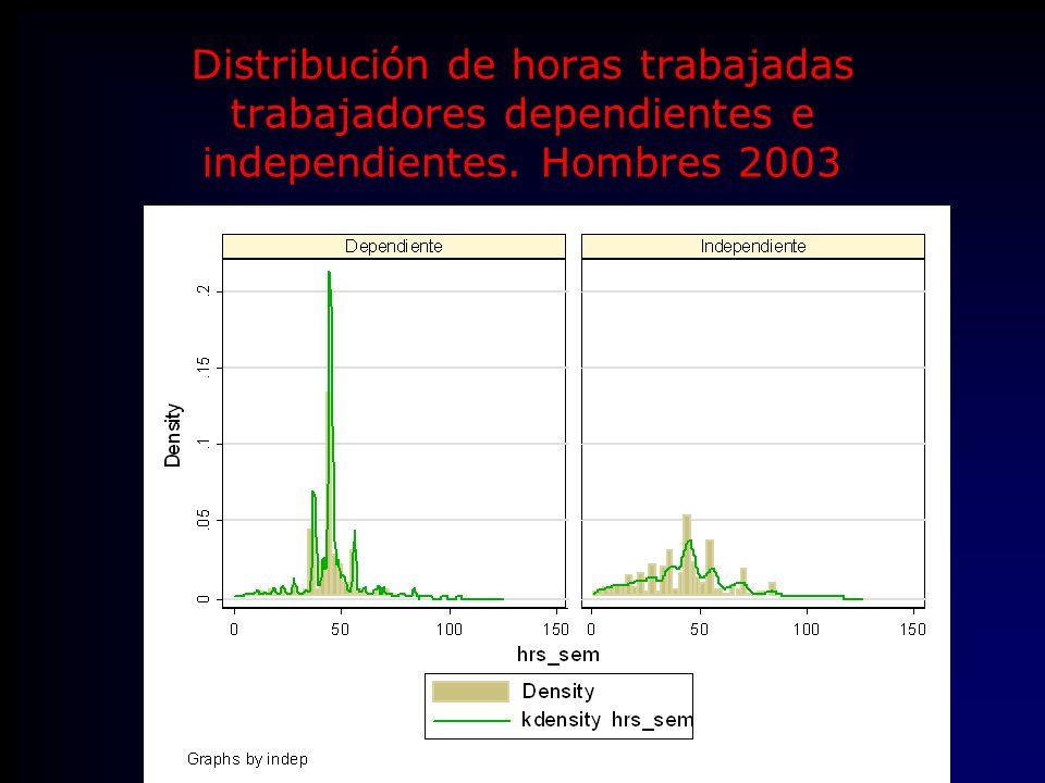 Distribución de horas trabajadas trabajadores dependientes e independientes. Hombres 2003