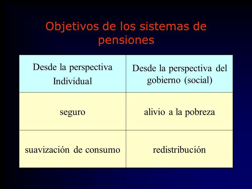 Objetivos de los sistemas de pensiones Desde la perspectiva Individual Desde la perspectiva del gobierno (social) seguroalivio a la pobreza suavización de consumoredistribución