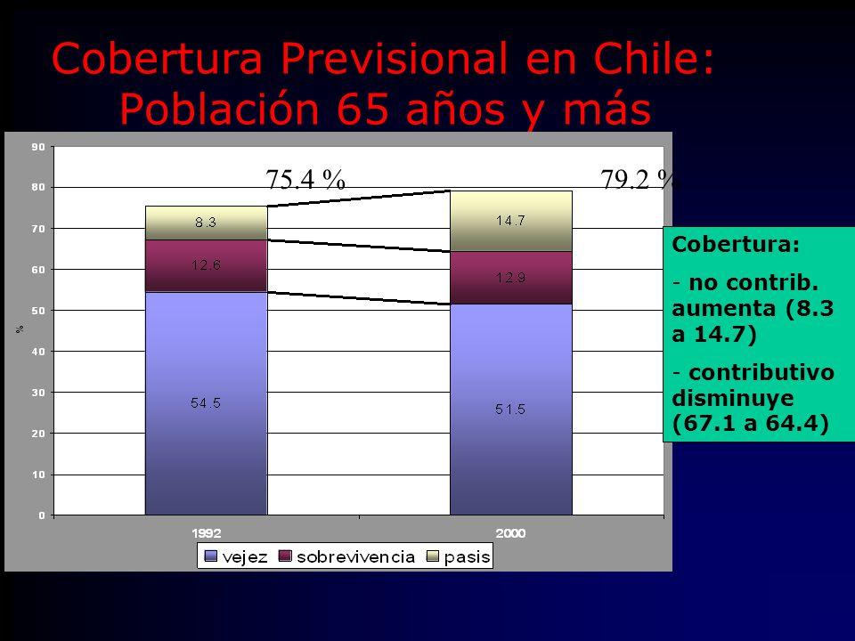 Cobertura Previsional en Chile: Población 65 años y más 75.4 %79.2 % Cobertura: - no contrib.