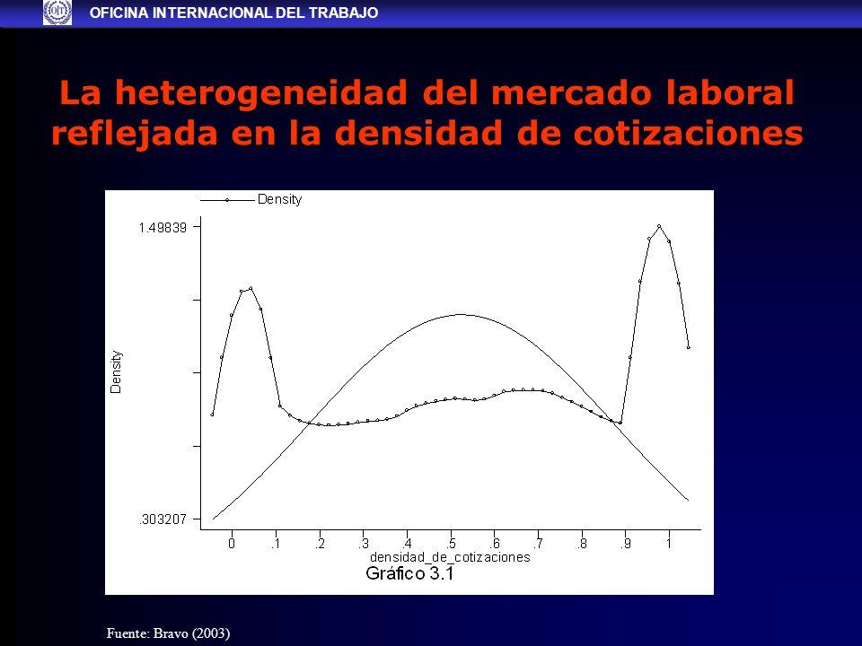 La heterogeneidad del mercado laboral reflejada en la densidad de cotizaciones OFICINA INTERNACIONAL DEL TRABAJO Fuente: Bravo (2003)