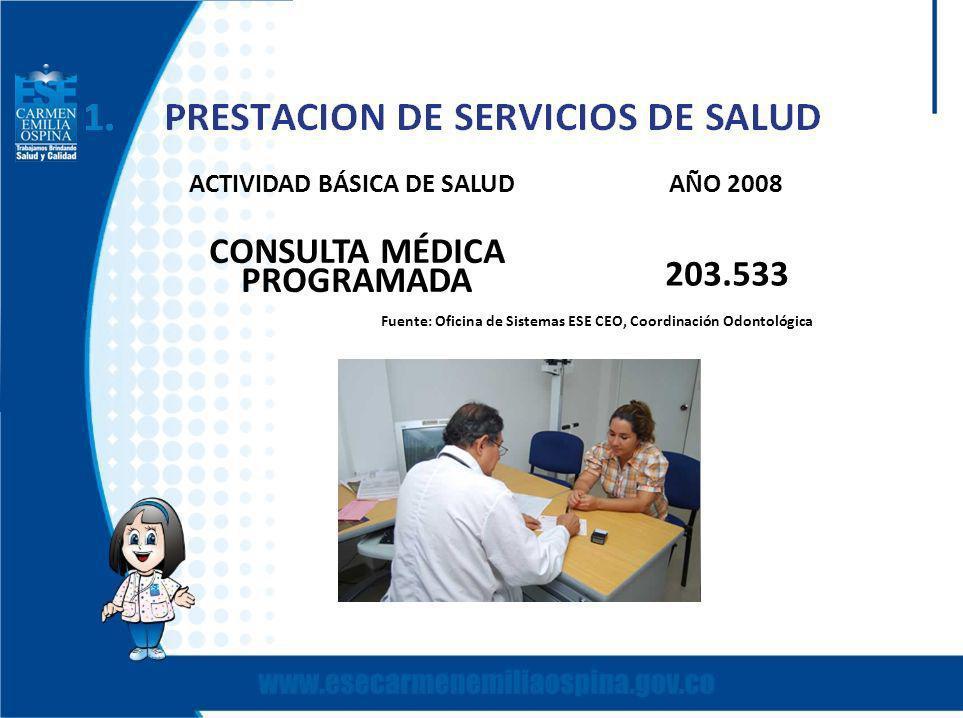 ACTIVIDAD BÁSICA DE SALUDAÑO 2008 CONSULTA MÉDICA PROGRAMADA 203.533 Fuente: Oficina de Sistemas ESE CEO, Coordinación Odontológica