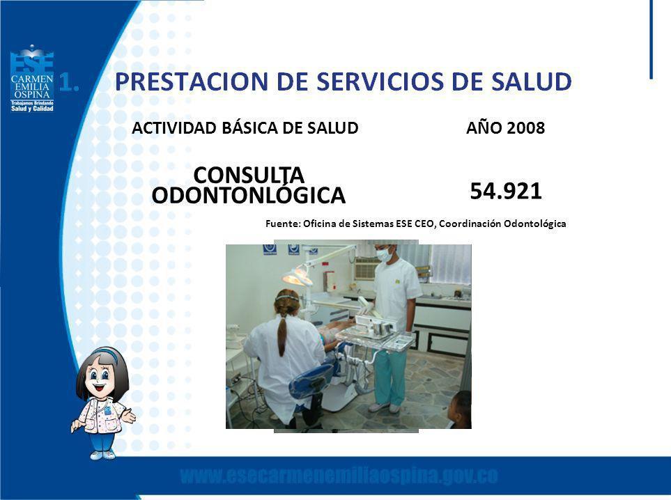 ACTIVIDAD BÁSICA DE SALUDAÑO 2008 CONSULTA ODONTONLÓGICA 54.921 Fuente: Oficina de Sistemas ESE CEO, Coordinación Odontológica