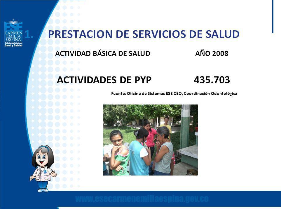 ACTIVIDAD BÁSICA DE SALUDAÑO 2008 ACTIVIDADES DE PYP 435.703 Fuente: Oficina de Sistemas ESE CEO, Coordinación Odontológica