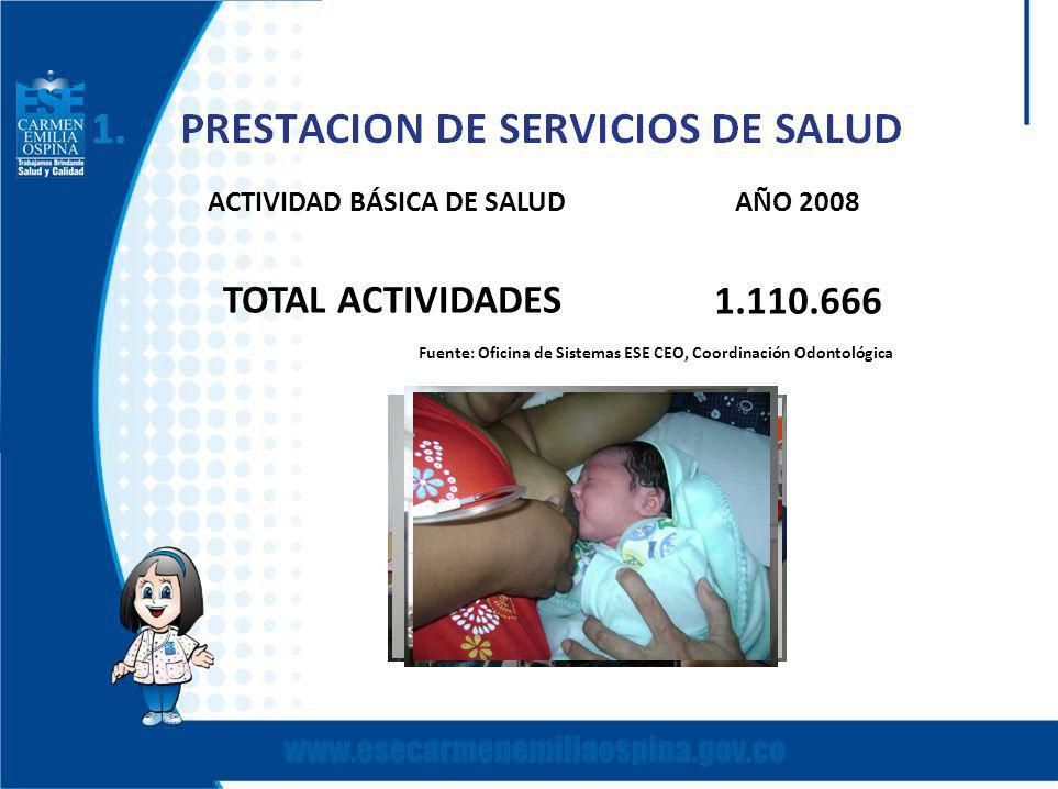 ACTIVIDAD BÁSICA DE SALUDAÑO 2008 TOTAL ACTIVIDADES 1.110.666 Fuente: Oficina de Sistemas ESE CEO, Coordinación Odontológica