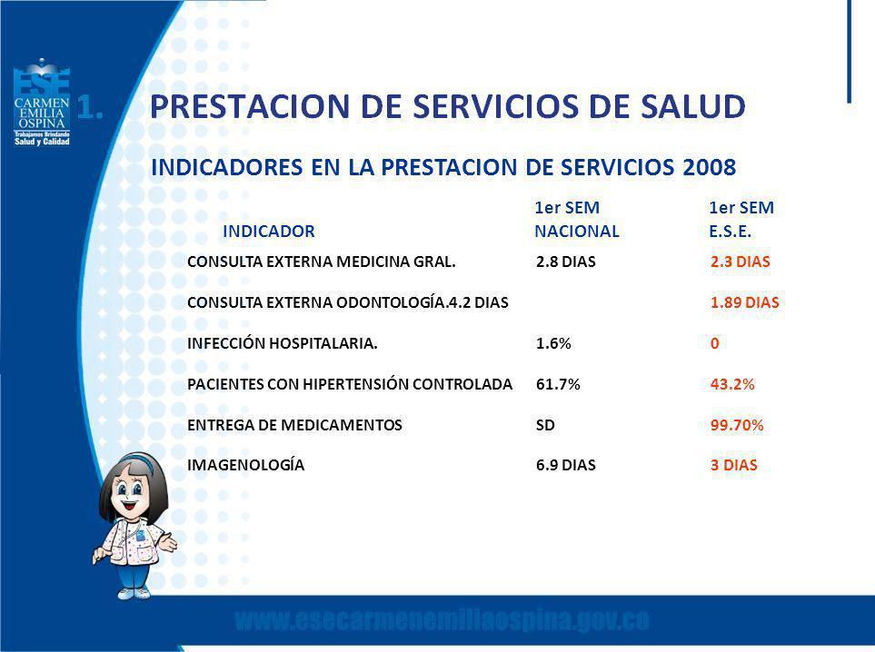 INDICADORES EN LA PRESTACION DE SERVICIOS 2008 CONSULTA EXTERNA MEDICINA GRAL.2.8 DIAS2.3 DIAS CONSULTA EXTERNA ODONTOLOGÍA.4.2 DIAS1.89 DIAS INFECCIÓN HOSPITALARIA.1.6%0 PACIENTES CON HIPERTENSIÓN CONTROLADA61.7%43.2% ENTREGA DE MEDICAMENTOSSD99.70% IMAGENOLOGÍA6.9 DIAS3 DIAS 1er SEM1er SEM INDICADOR NACIONALE.S.E.