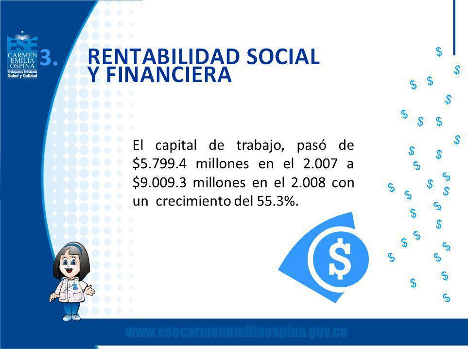 El capital de trabajo, pasó de $5.799.4 millones en el 2.007 a $9.009.3 millones en el 2.008 con un crecimiento del 55.3%.