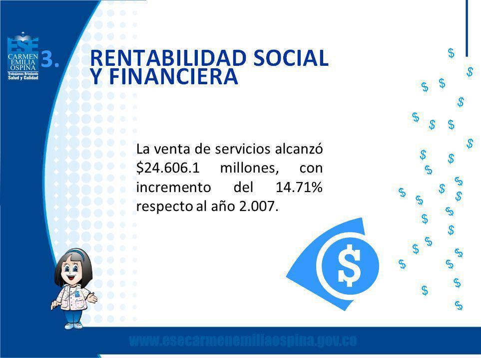 La venta de servicios alcanzó $24.606.1 millones, con incremento del 14.71% respecto al año 2.007.