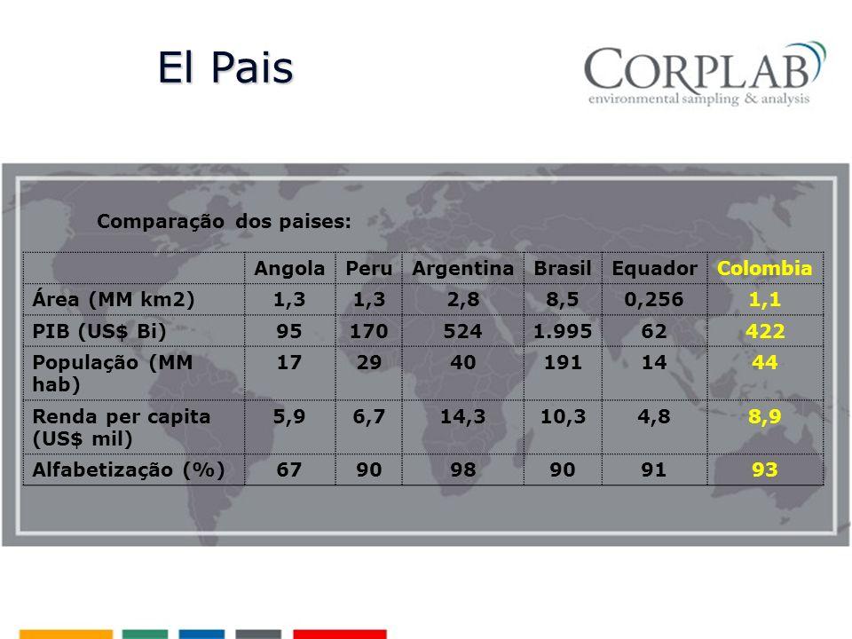 Comparação dos paises: AngolaPeruArgentinaBrasilEquadorColombia Área (MM km2)1,3 2,88,50,2561,1 PIB (US$ Bi) 951705241.99562422 População (MM hab) 1729401911444 Renda per capita (US$ mil) 5,96,714,310,34,88,9 Alfabetização (%)679098909193