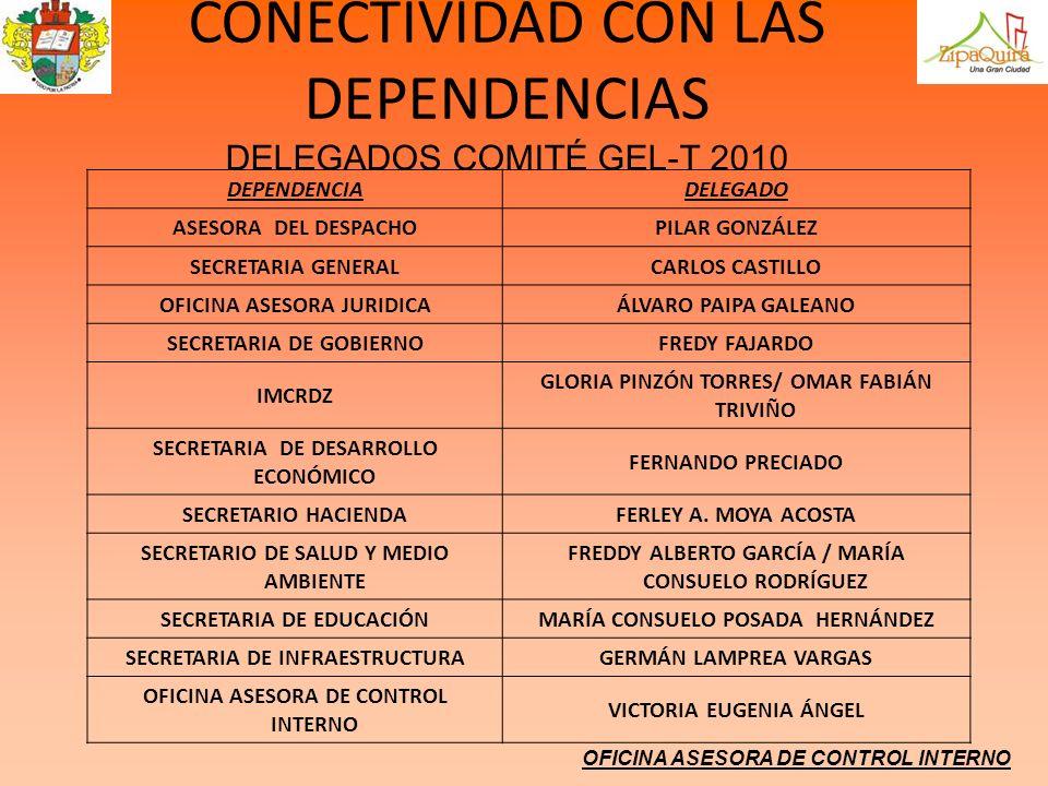 OFICINA ASESORA DE CONTROL INTERNO CONECTIVIDAD CON LAS DEPENDENCIAS DELEGADOS COMITÉ GEL-T 2010 DEPENDENCIADELEGADO ASESORA DEL DESPACHOPILAR GONZÁLE