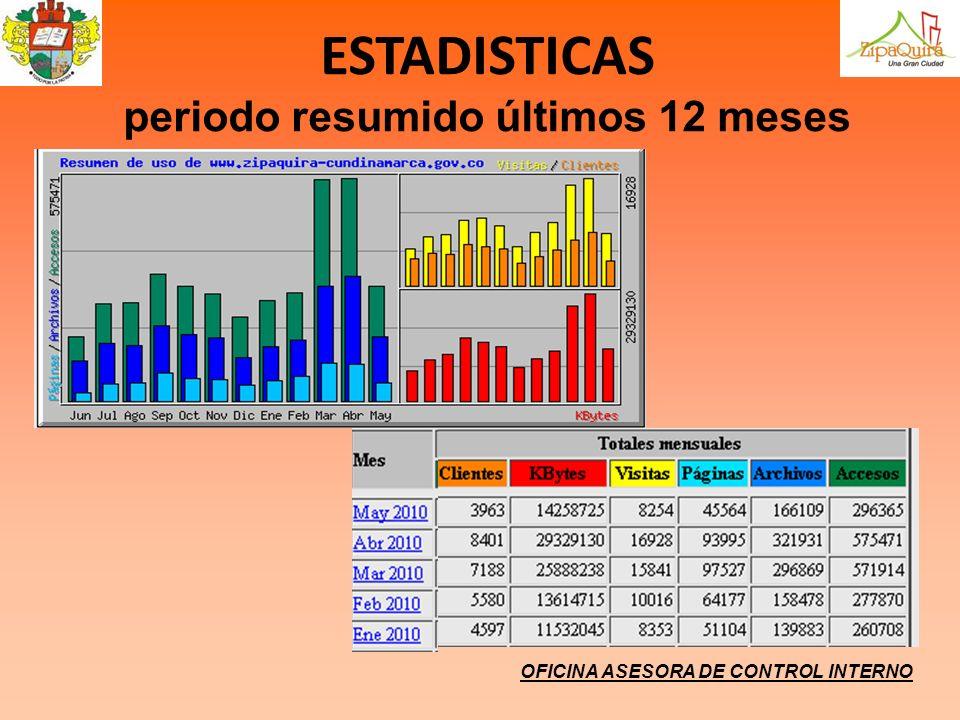 OFICINA ASESORA DE CONTROL INTERNO ESTADISTICAS periodo resumido últimos 12 meses