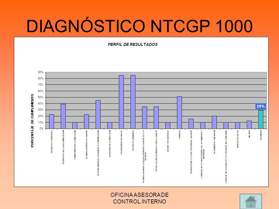 DIAGNÓSTICO NTCGP 1000 OFICINA ASESORA DE CONTROL INTERNO