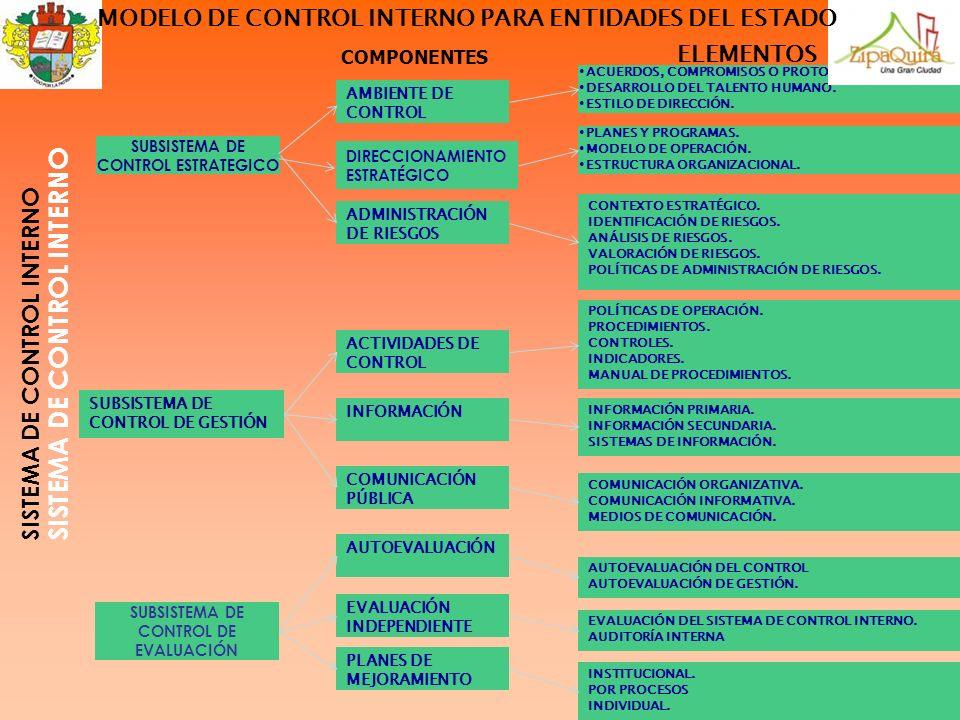 SISTEMA DE CONTROL INTERNO COMPONENTES ELEMENTOS SUBSISTEMA DE CONTROL ESTRATEGICO SUBSISTEMA DE CONTROL DE GESTIÓN SUBSISTEMA DE CONTROL DE EVALUACIÓ