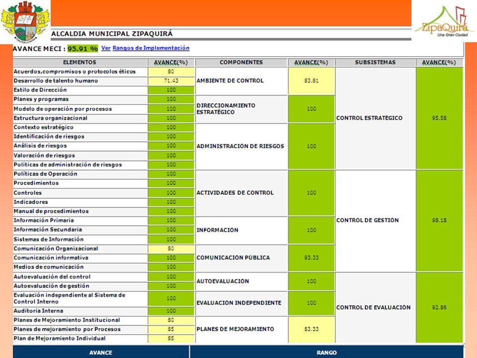 OFICINA ASESORA DE CONTROL INTERNO ACCESOS POR PAIS EN MAYO 2010