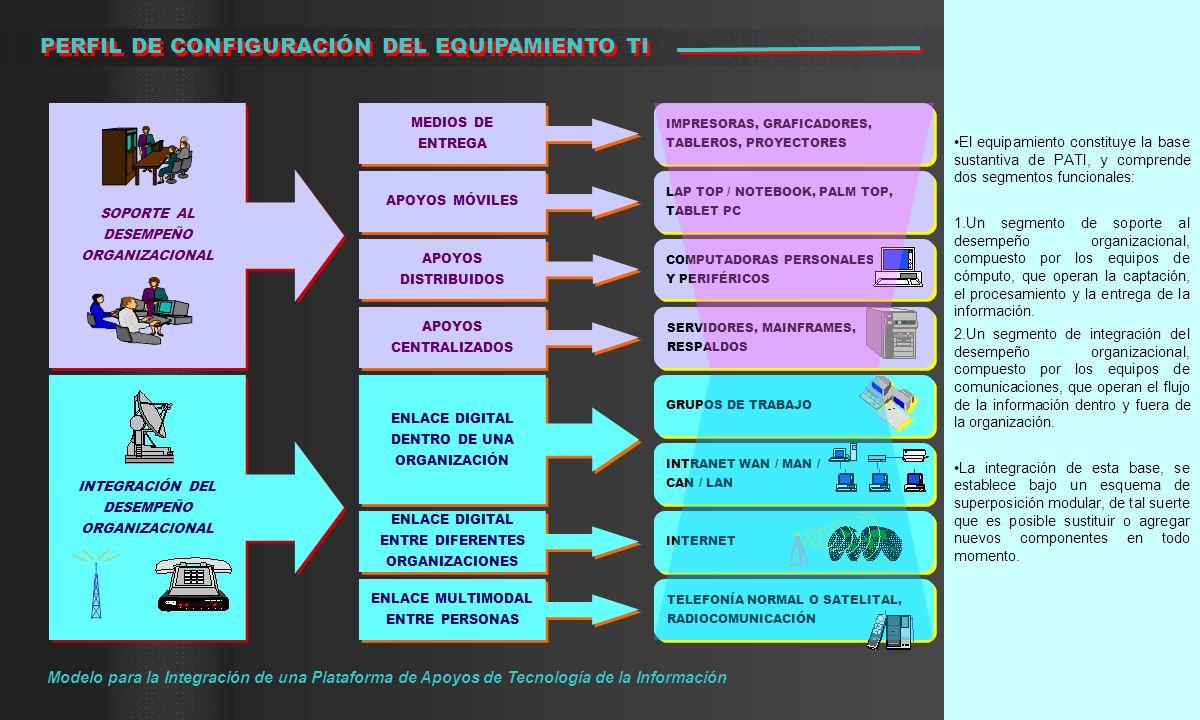 El equipamiento constituye la base sustantiva de PATI, y comprende dos segmentos funcionales: 1.Un segmento de soporte al desempeño organizacional, co