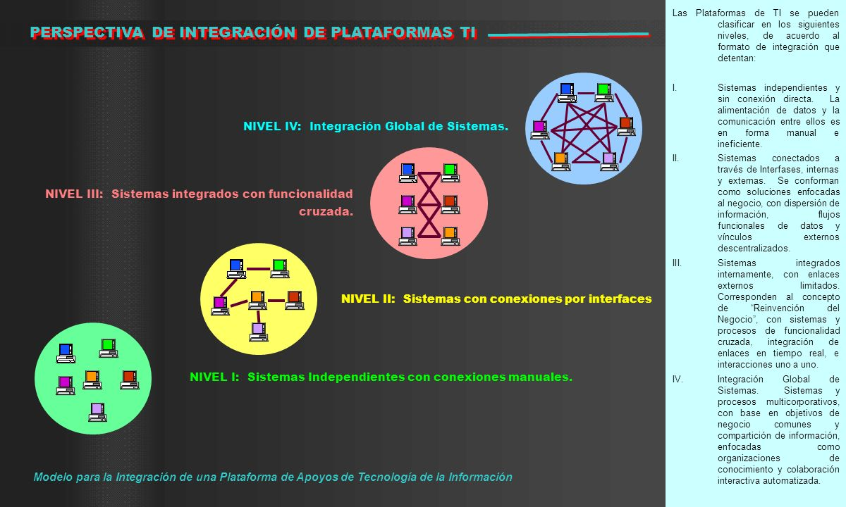 Las Plataformas de TI se pueden clasificar en los siguientes niveles, de acuerdo al formato de integración que detentan: I.Sistemas independientes y s