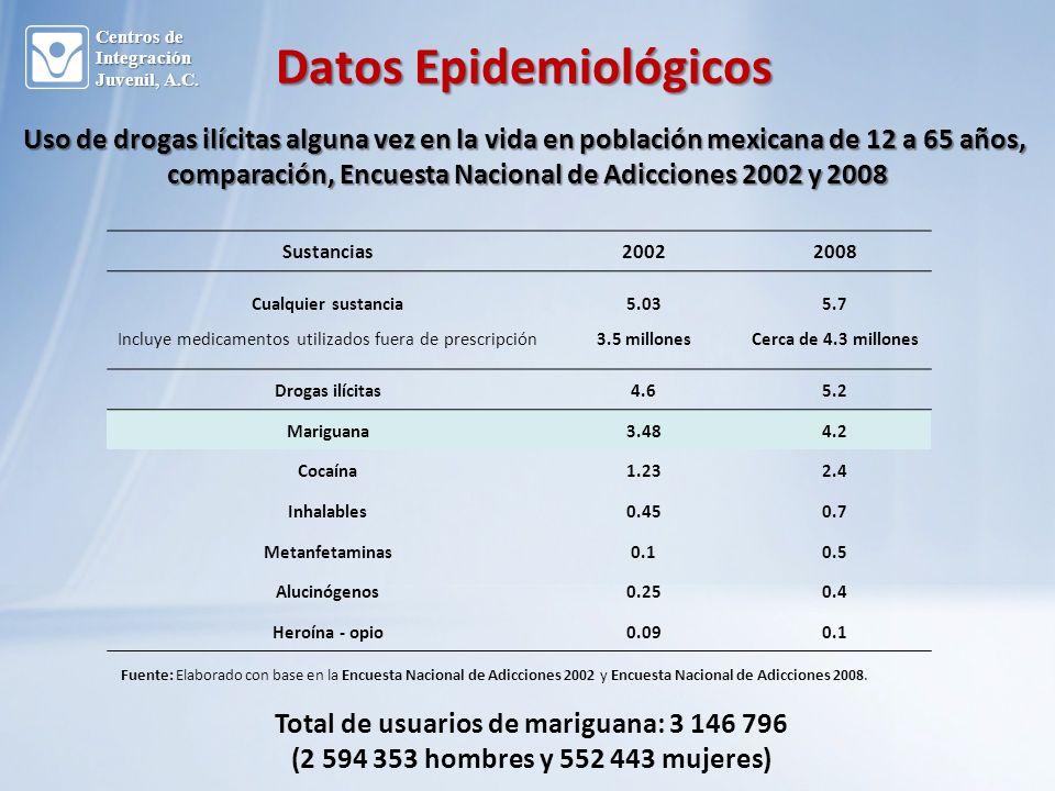 Datos Epidemiológicos Sustancias20022008 Cualquier sustancia Incluye medicamentos utilizados fuera de prescripción 5.03 3.5 millones 5.7 Cerca de 4.3 millones Drogas ilícitas4.65.2 Mariguana3.484.2 Cocaína1.232.4 Inhalables0.450.7 Metanfetaminas0.10.5 Alucinógenos0.250.4 Heroína - opio0.090.1 Uso de drogas ilícitas alguna vez en la vida en población mexicana de 12 a 65 años, comparación, Encuesta Nacional de Adicciones 2002 y 2008 Fuente: Elaborado con base en la Encuesta Nacional de Adicciones 2002 y Encuesta Nacional de Adicciones 2008.