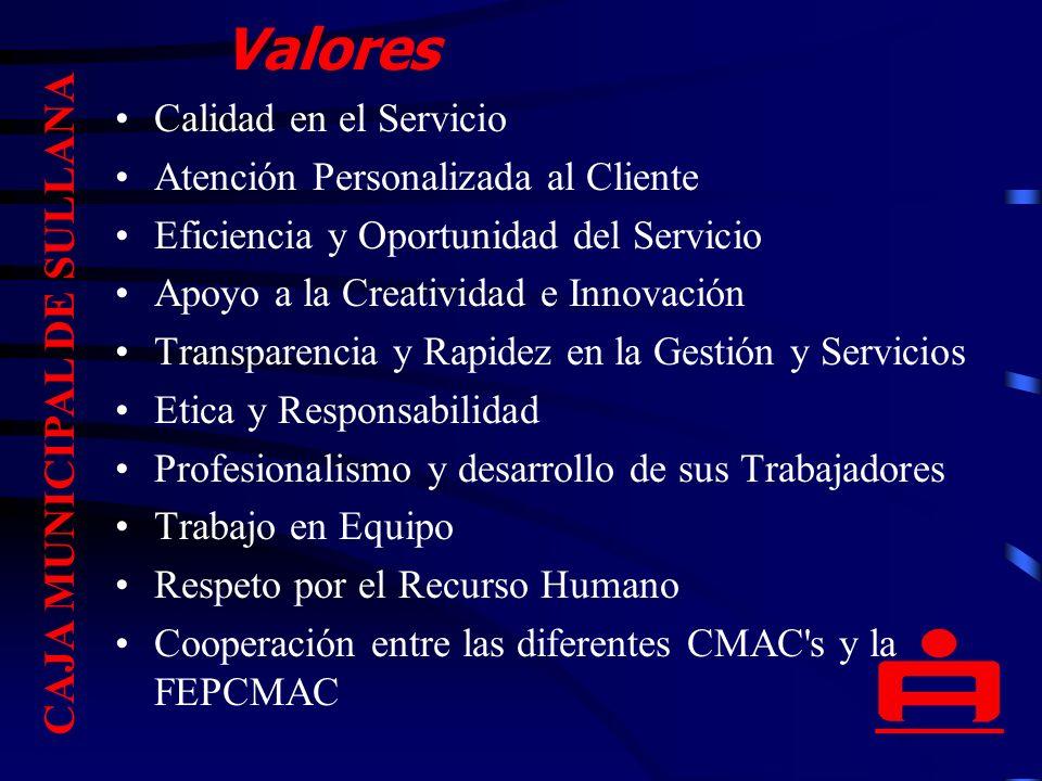 Valores Calidad en el Servicio Atención Personalizada al Cliente Eficiencia y Oportunidad del Servicio Apoyo a la Creatividad e Innovación Transparencia y Rapidez en la Gestión y Servicios Etica y Responsabilidad Profesionalismo y desarrollo de sus Trabajadores Trabajo en Equipo Respeto por el Recurso Humano Cooperación entre las diferentes CMAC s y la FEPCMAC CAJA MUNICIPAL DE SULLANA