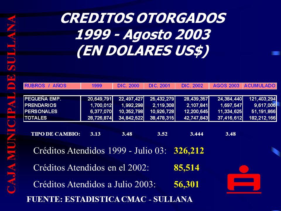CREDITOS OTORGADOS 1999 - Agosto 2003 (EN DOLARES US$) TIPO DE CAMBIO: 3.13 3.48 3.52 3.444 3.48 FUENTE: ESTADISTICA CMAC - SULLANA CAJA MUNICIPAL DE SULLANA Créditos Atendidos 1999 - Julio 03:326,212 Créditos Atendidos en el 2002:85,514 Créditos Atendidos a Julio 2003:56,301
