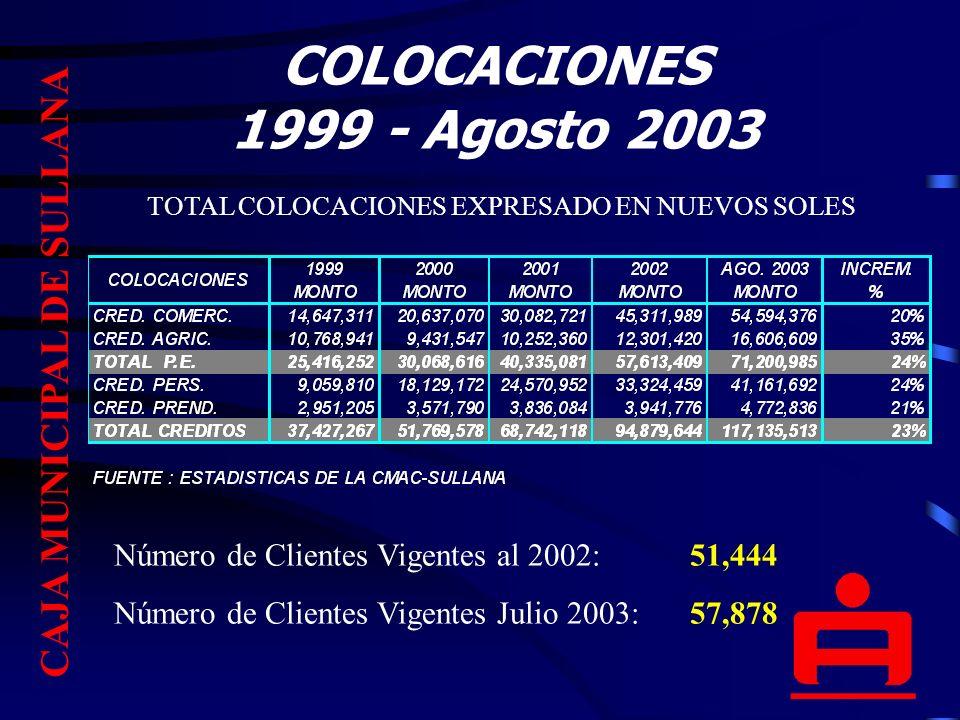 COLOCACIONES 1999 - Agosto 2003 TOTAL COLOCACIONES EXPRESADO EN NUEVOS SOLES CAJA MUNICIPAL DE SULLANA Número de Clientes Vigentes al 2002:51,444 Número de Clientes Vigentes Julio 2003:57,878