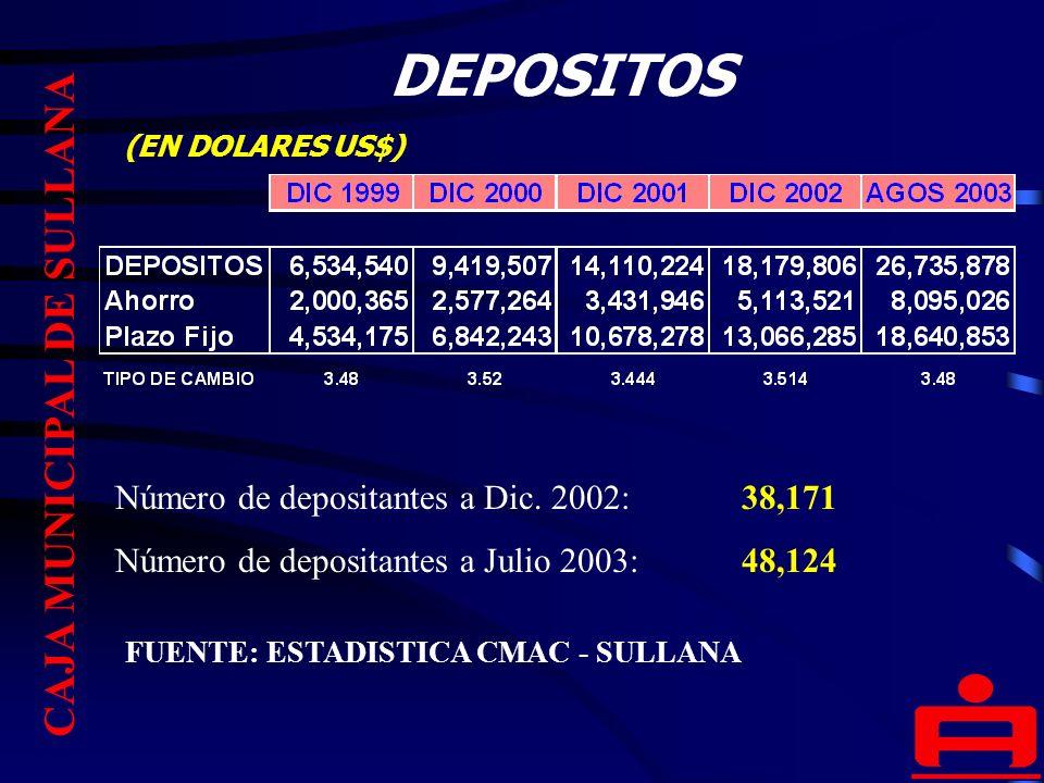 DEPOSITOS FUENTE: ESTADISTICA CMAC - SULLANA CAJA MUNICIPAL DE SULLANA Número de depositantes a Dic.