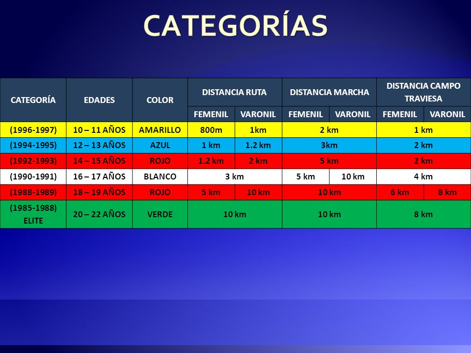CATEGORÍAEDADESCOLOR DISTANCIA RUTADISTANCIA MARCHA DISTANCIA CAMPO TRAVIESA FEMENILVARONILFEMENILVARONILFEMENILVARONIL (2006-2007)0 – 1 AÑOSAMARILLO2