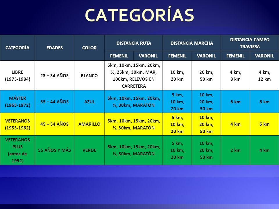 CATEGORÍAEDADESCOLOR DISTANCIA RUTADISTANCIA MARCHA DISTANCIA CAMPO TRAVIESA FEMENILVARONILFEMENILVARONILFEMENILVARONIL (1996-1997)10 – 11 AÑOSAMARILL