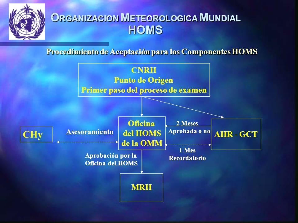 O RGANIZACION M ETEOROLOGICA M UNDIAL HOMS CNRH Punto de Origen Primer paso del proceso de examen Oficina del HOMS de la OMM AHR - GCT MRH CHy Asesora