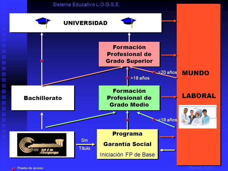 Educación Obligatoria (Hasta los 16 años) Educación Obligatoria (Hasta los 16 años) Programa Garantía Social Iniciación FP de Base Programa Garantía S
