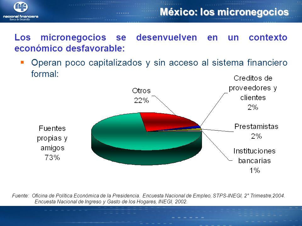 Los micronegocios se desenvuelven en un contexto económico desfavorable: Operan poco capitalizados y sin acceso al sistema financiero formal: México: los micronegocios Fuente: Oficina de Política Económica de la Presidencia.