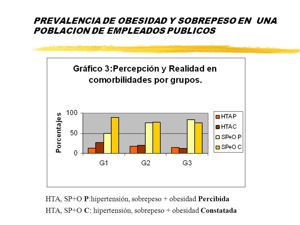 PREVALENCIA DE OBESIDAD Y SOBREPESO EN UNA POBLACION DE EMPLEADOS PUBLICOS HTA, SP+O P:hipertensión, sobrepeso + obesidad Percibida HTA, SP+O C: hiper