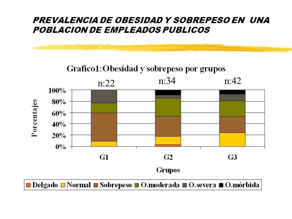 PREVALENCIA DE OBESIDAD Y SOBREPESO EN UNA POBLACION DE EMPLEADOS PUBLICOS