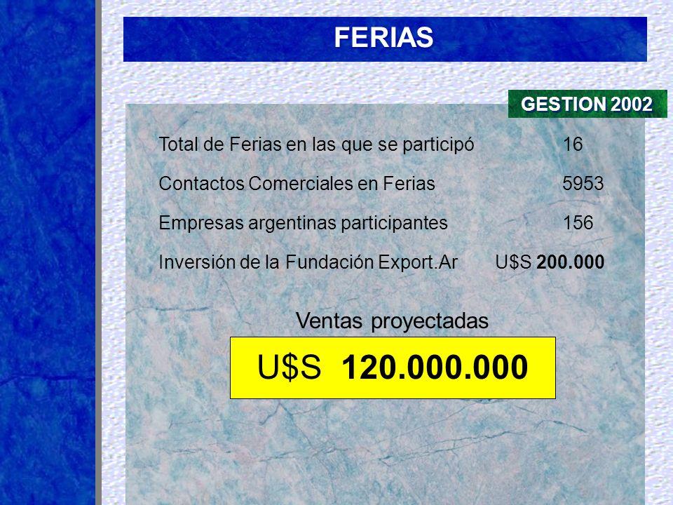 Total de Ferias en las que se participó16 Inversión de la Fundación Export.ArU$S 200.000 U$S 120.000.000 Empresas argentinas participantes 156 Ventas