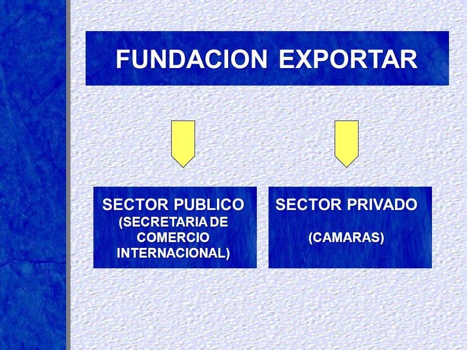 FUNDACION EXPORTAR SECTOR PRIVADO (CAMARAS) SECTOR PRIVADO (CAMARAS) SECTOR PUBLICO (SECRETARIA DE COMERCIO INTERNACIONAL) SECTOR PUBLICO (SECRETARIA