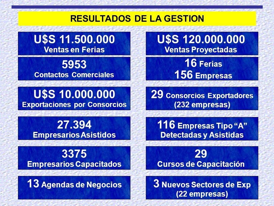 RESULTADOS DE LA GESTION U$S 11.500.000 Ventas en Ferias U$S 120.000.000 Ventas Proyectadas 16 Ferias 156 Empresas 29 Consorcios Exportadores (232 emp