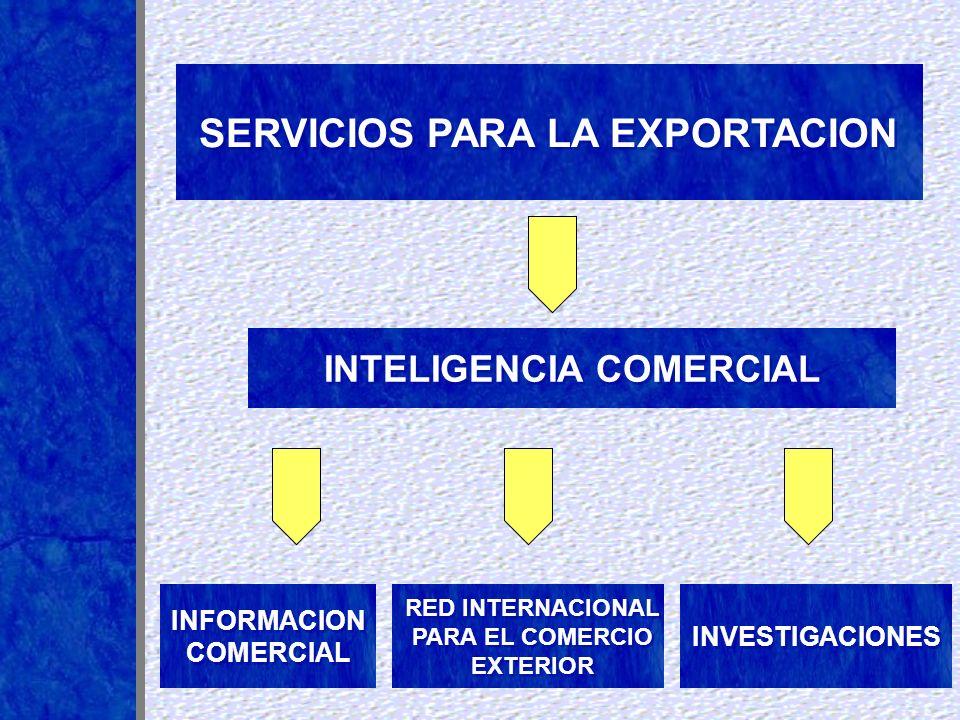 INTELIGENCIA COMERCIAL SERVICIOS PARA LA EXPORTACION INVESTIGACIONES RED INTERNACIONAL PARA EL COMERCIO EXTERIOR INFORMACION COMERCIAL INFORMACION COM