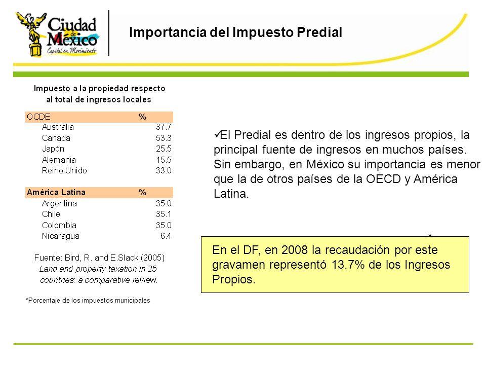 Importancia del Impuesto Predial El Predial es dentro de los ingresos propios, la principal fuente de ingresos en muchos países. Sin embargo, en Méxic