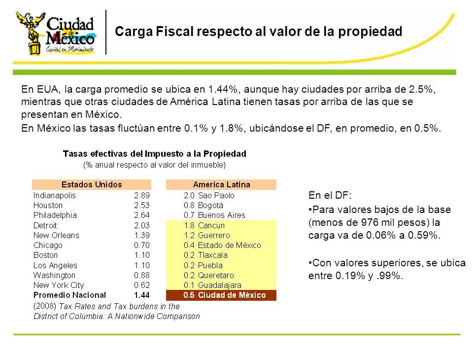Comparativo de la recaudación del predial con relación al PIB La recaudación de este impuesto en México equivale a 0.2% del PIB nacional, mientras que en el DF mayor al ubicarse en 0.35% de su PIB.